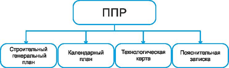 ППР проект производства работ. Разработка ППР в строительстве, проекты производства работ по законодательству РФ. Разработка ППР оперативно.